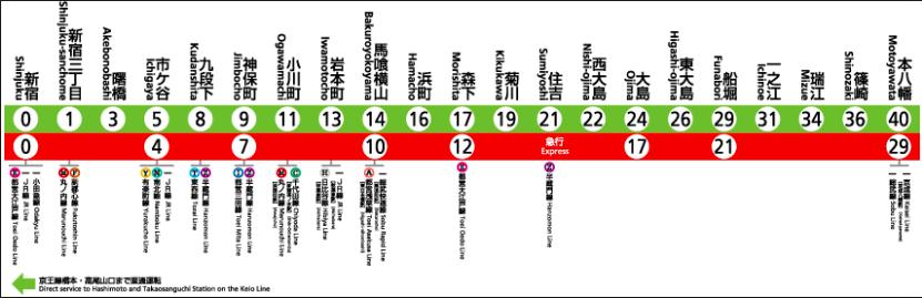 都營新宿線路線圖